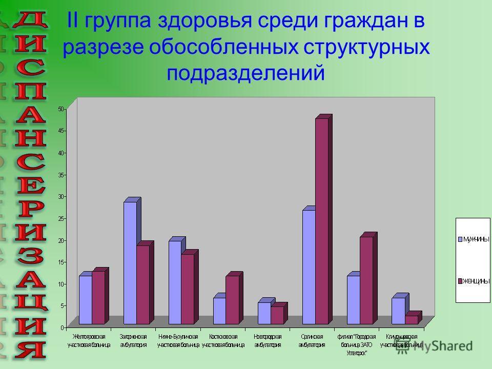 II группа здоровья среди граждан в разрезе обособленных структурных подразделений