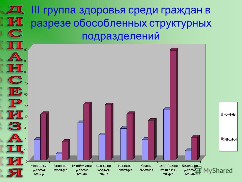 III группа здоровья среди граждан в разрезе обособленных структурных подразделений