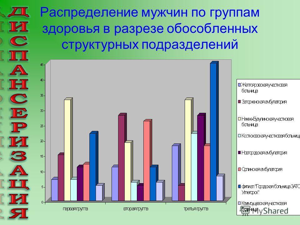 Распределение мужчин по группам здоровья в разрезе обособленных структурных подразделений