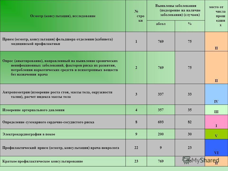 Осмотр (консультация), исследование стро ки Выявлены заболевания (подозрение на наличие заболевания) (случаев) место от числа прош едши х абсол% Прием (осмотр, консультация) фельдшера отделения (кабинета) медицинской профилактики 176975 II Опрос (анк
