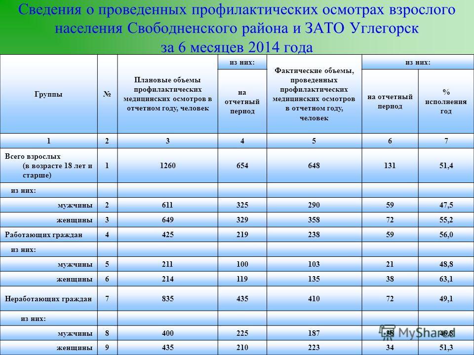 Сведения о проведенных профилактических осмотрах взрослого населения Свободненского района и ЗАТО Углегорск за 6 месяцев 2014 года Группы Плановые объемы профилактических медицинских осмотров в отчетном году, человек из них: Фактические объемы, прове