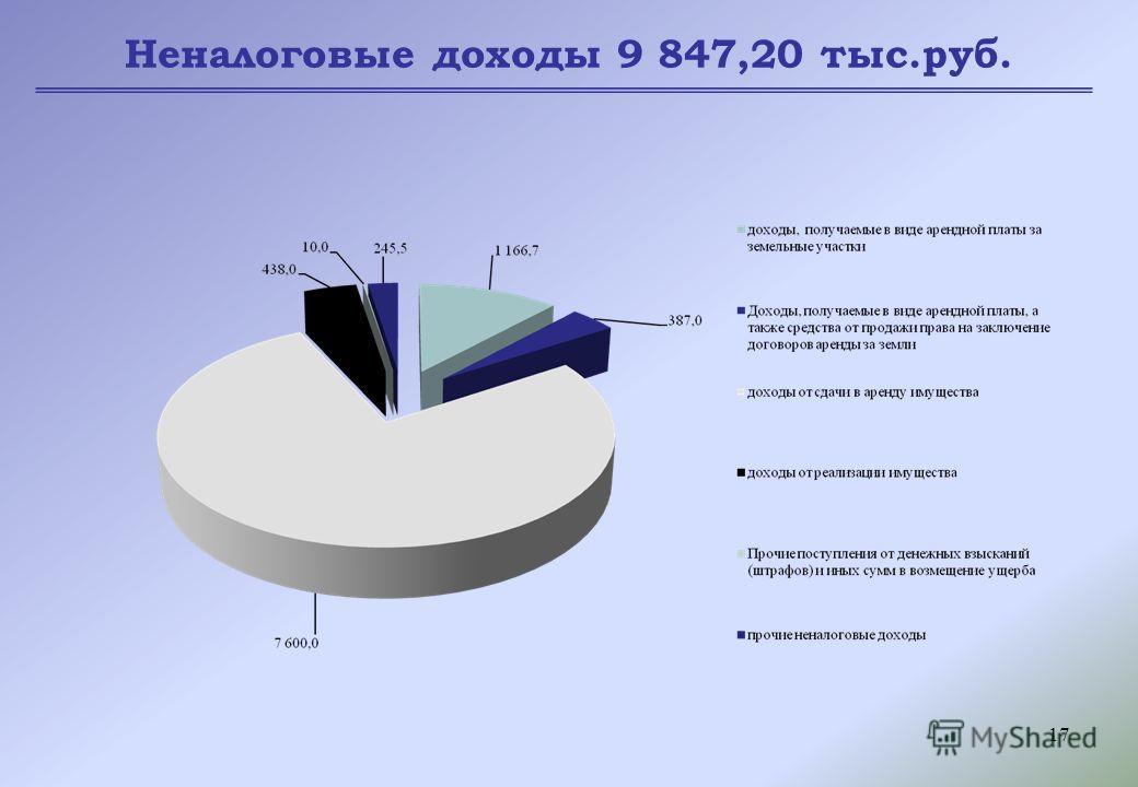 17 Неналоговые доходы 9 847,20 тыс.руб.