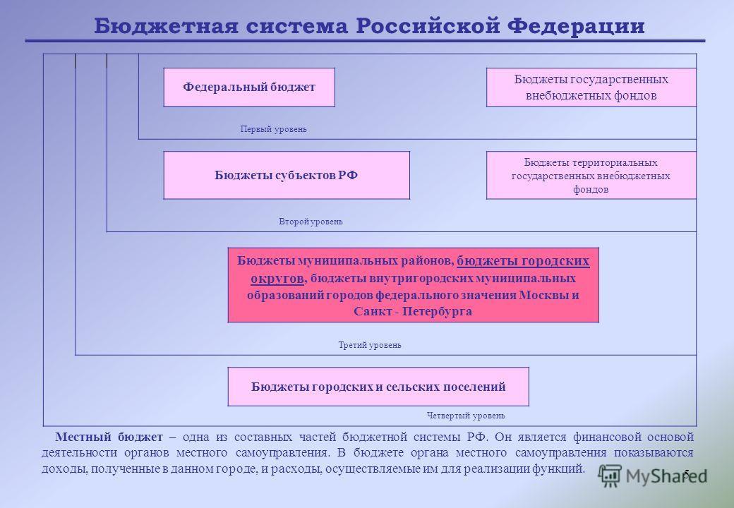 5 Местный бюджет – одна из составных частей бюджетной системы РФ. Он является финансовой основой деятельности органов местного самоуправления. В бюджете органа местного самоуправления показываются доходы, полученные в данном городе, и расходы, осущес