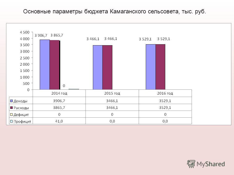 Основные параметры бюджета Камаганского сельсовета, тыс. руб.
