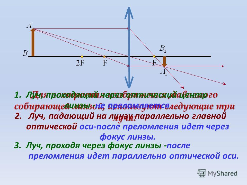 F Для построения изображения,даваемого собирающей линзой, используют следующие три луча: F2F2F 1. Луч, проходящий через оптический центр линзы -не преломляется. 2. Луч, падающий на линзу параллельно главной оптической оси-после преломления идет через