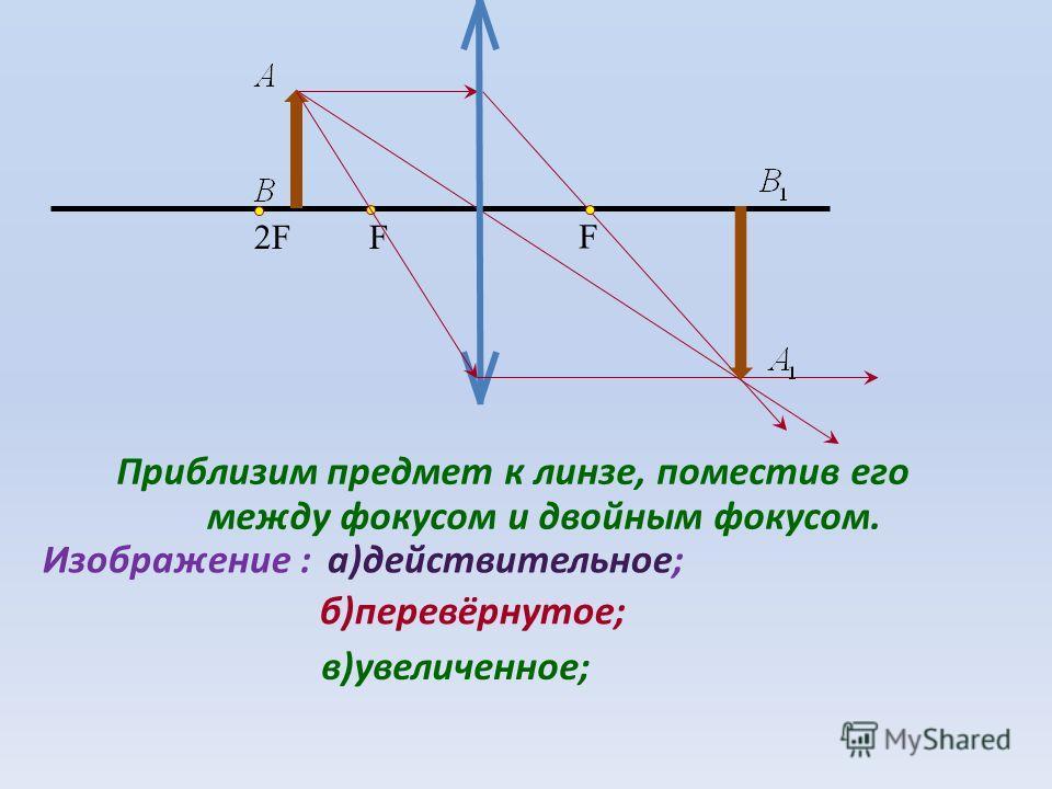 F F2F2F Приблизим предмет к линзе, поместив его между фокусом и двойным фокусом. Изображение :а)действительное; б)перевёрнутое; в)увеличенное;