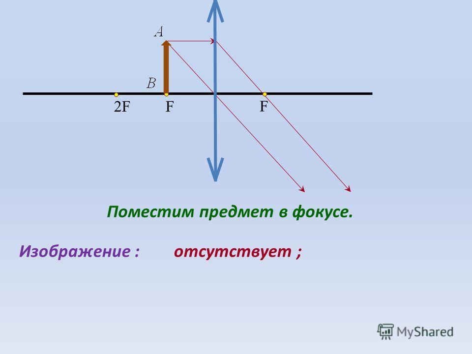 F F2F2F Поместим предмет в фокусе. Изображение :отсутствует ;