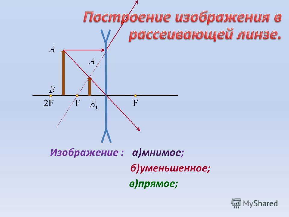 F F2F2F Изображение :а)мнимое; б)уменьшенное; в)прямое;