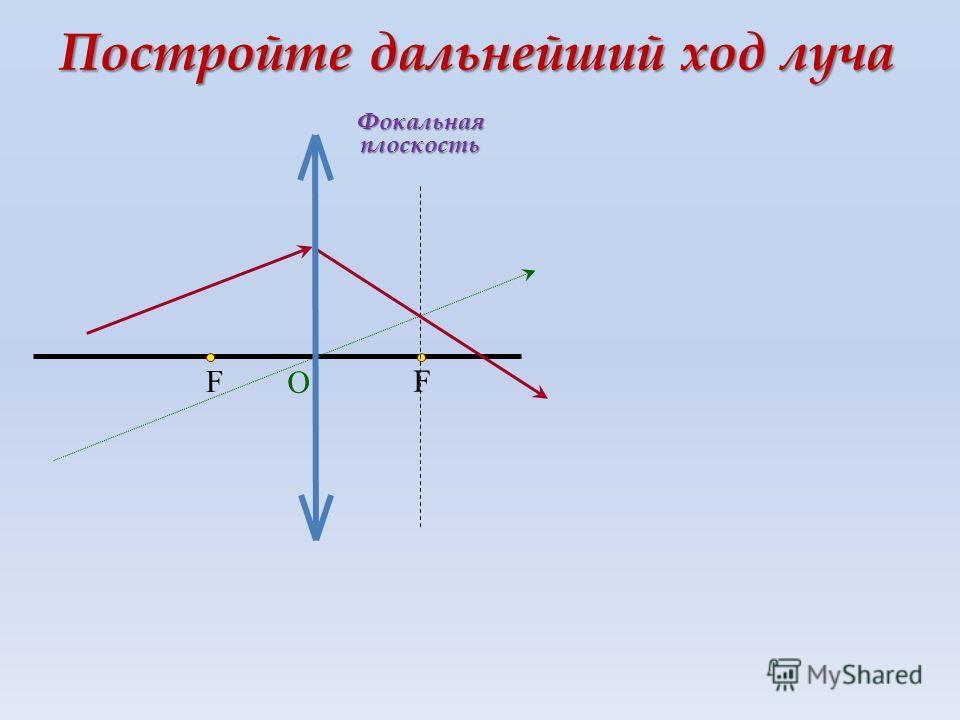 F F О Постройте дальнейший ход луча Фокальная плоскость