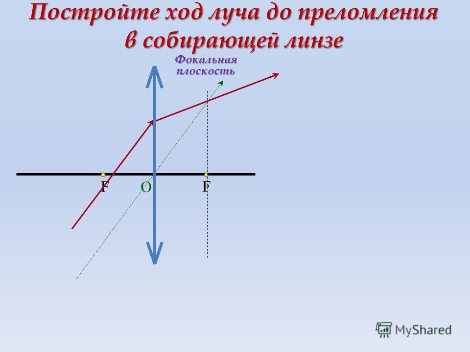 F F О Постройте ход луча до преломления в собирающей линзе Фокальная плоскость