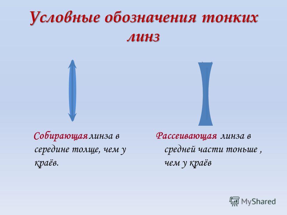 Условные обозначения тонких линз Собирающая линза в середине толще, чем у краёв. Рассеивающая линза в средней части тоньше, чем у краёв