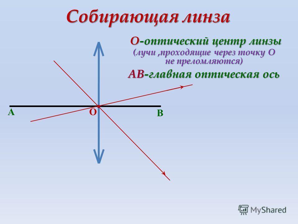 Собирающая линза А В О-оптический центр линзы О АВ-главная оптическая ось (лучи,проходящие через точку О не преломляются)