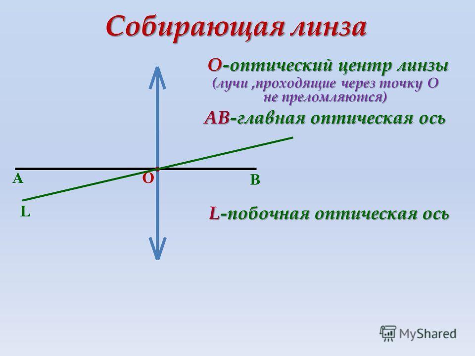 Собирающая линза А В О-оптический центр линзы О АВ-главная оптическая ось (лучи,проходящие через точку О не преломляются) L L-побочная оптическая ось