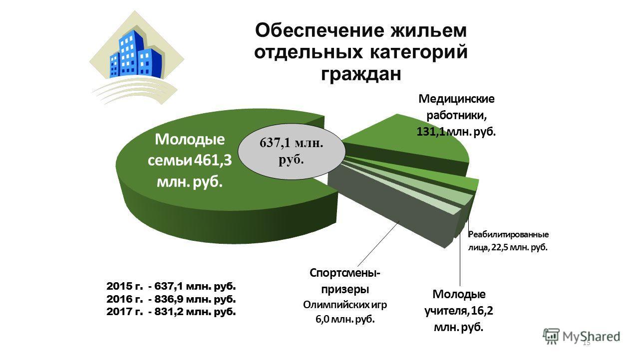 Обеспечение жильем отдельных категорий граждан 15