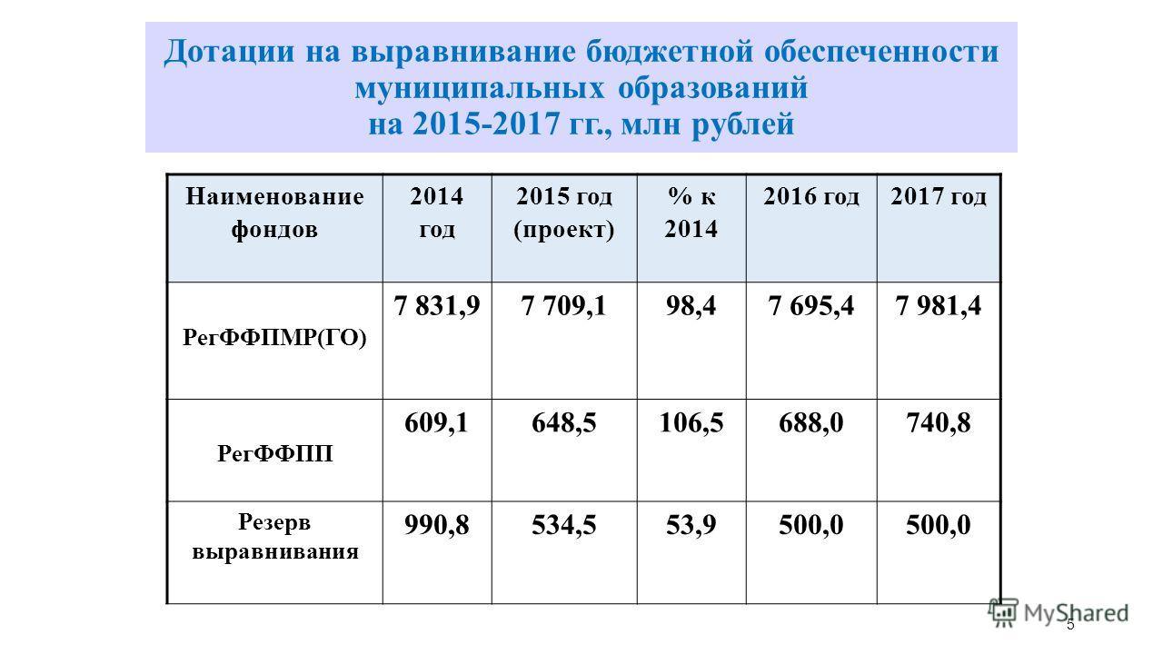Наименование фондов 2014 год 2015 год (проект) % к 2014 2016 год 2017 год РегФФПМР(ГО) 7 831,97 709,198,47 695,47 981,4 РегФФПП 609,1648,5106,5688,0740,8 Резерв выравнивания 990,8534,553,9500,0 Дотации на выравнивание бюджетной обеспеченности муницип