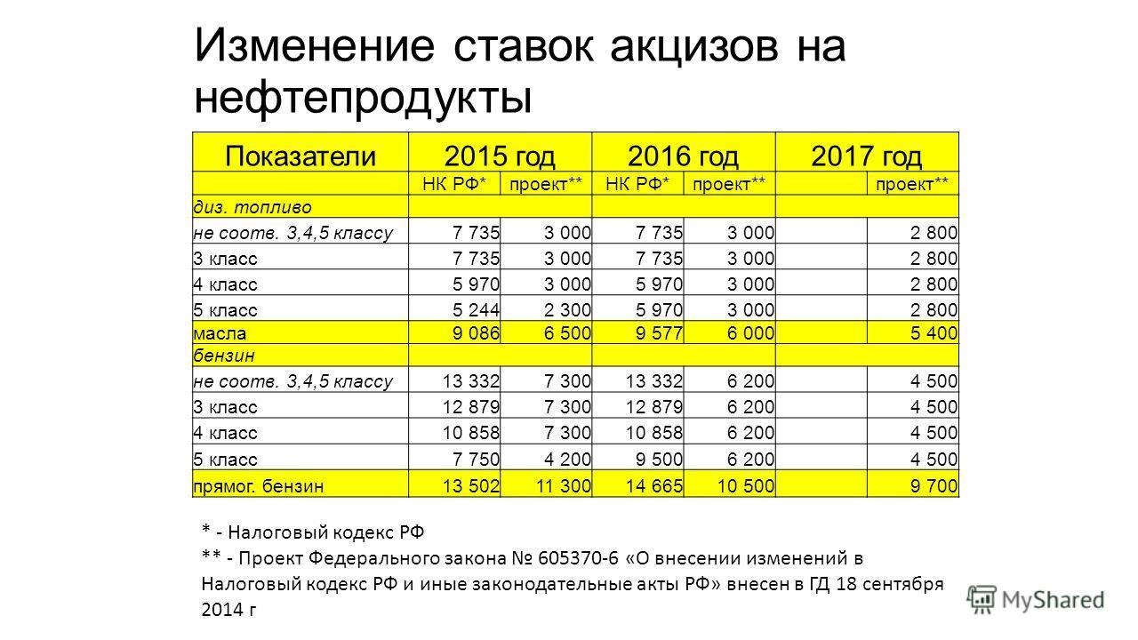 Изменение ставок акцизов на нефтепродукты Показатели 2015 год 2016 год 2017 год НК РФ*проект**НК РФ*проект** диз. топливо не соотв. 3,4,5 классу 7 7353 0007 7353 000 2 800 3 класс 7 7353 0007 7353 000 2 800 4 класс 5 9703 0005 9703 000 2 800 5 класс