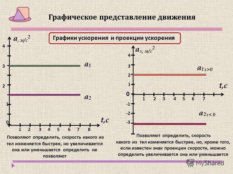 Графическое представление движения Графики ускорения и проекции ускорения а, м/с 2 t,с 17543286 а 1 а 1 а 2 а 2 1 2 3 4 Позволяют определить, скорость какого из тел изменяется быстрее, но увеличивается она или уменьшается определить не позволяют 0 1