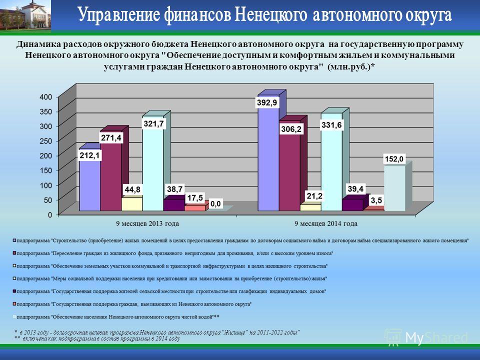 Динамика расходов окружного бюджета Ненецкого автономного округа на государственную программу Ненецкого автономного округа