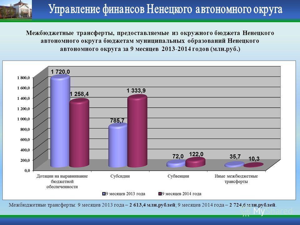 Межбюджетные трансферты, предоставляемые из окружного бюджета Ненецкого автономного округа бюджетам муниципальных образований Ненецкого автономного округа за 9 месяцев 2013-2014 годов (млн.руб.) Межбюджетные трансферты: 9 месяцев 2013 года – 2 613,4