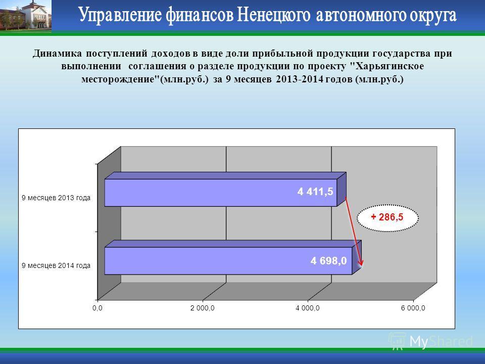 Динамика поступлений доходов в виде доли прибыльной продукции государства при выполнении соглашения о разделе продукции по проекту Харьягинское месторождение(млн.руб.) за 9 месяцев 2013-2014 годов (млн.руб.) + 286,5
