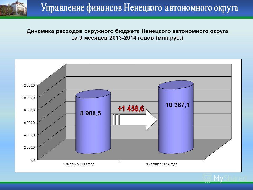Динамика расходов окружного бюджета Ненецкого автономного округа за 9 месяцев 2013-2014 годов (млн.руб.)