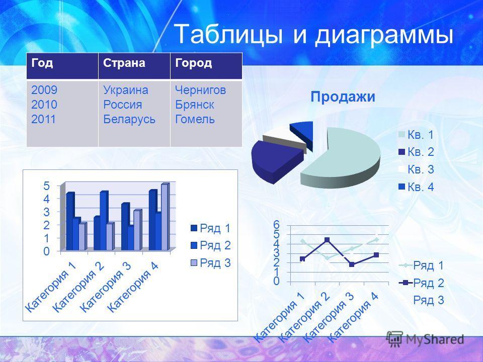 Таблицы и диаграммы Год СтранаГород 2009 2010 2011 Украина Россия Беларусь Чернигов Брянск Гомель
