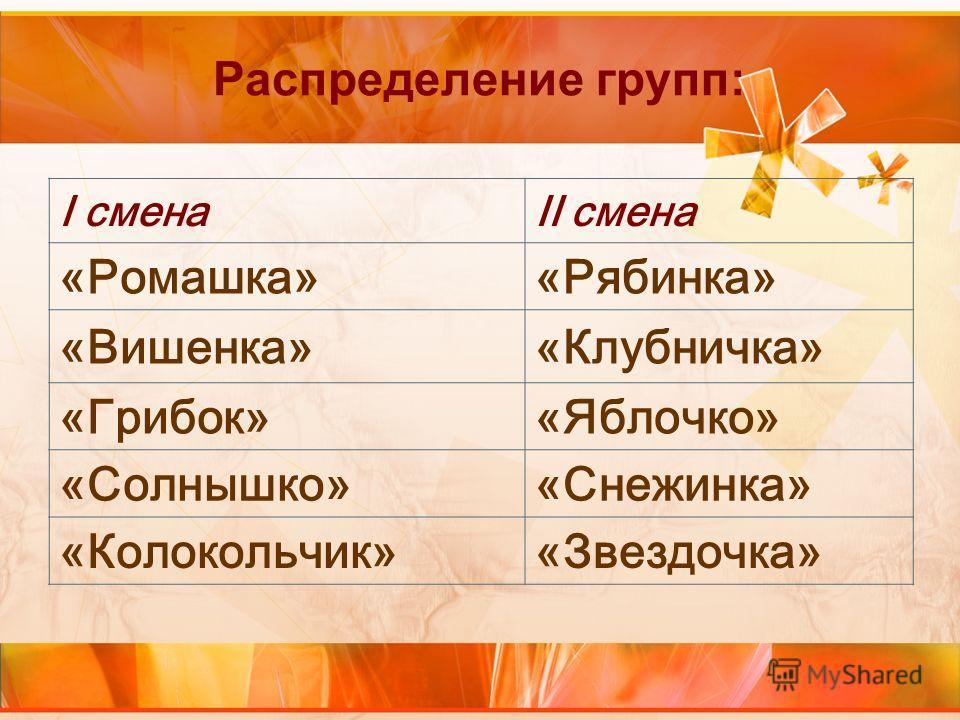Распределение групп: I сменаII смена «Ромашка»«Рябинка» «Вишенка»«Клубничка» «Грибок»«Яблочко» «Солнышко»«Снежинка» «Колокольчик»«Звездочка»