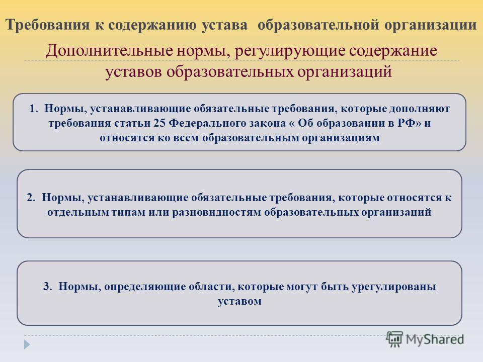Дополнительные нормы, регулирующие содержание уставов образовательных организаций 1. Нормы, устанавливающие обязательные требования, которые дополняют требования статьи 25 Федерального закона « Об образовании в РФ» и относятся ко всем образовательным