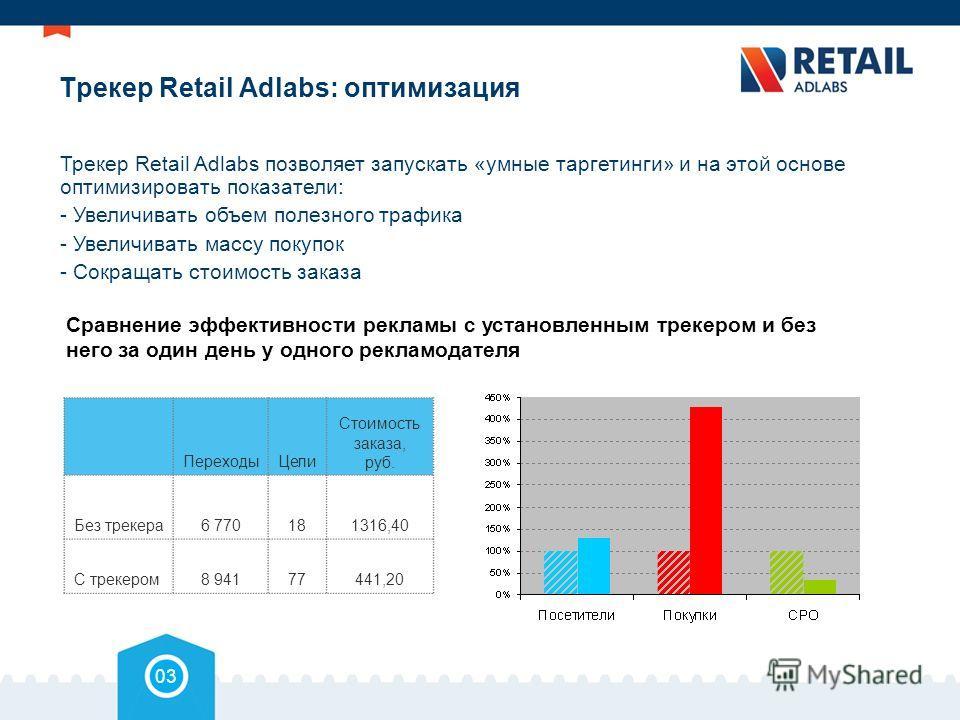 Трекер Retail Adlabs: оптимизация Переходы Цели Стоимость заказа, руб. Без трекера 6 770181316,40 С трекером 8 94177441,20 03 Трекер Retail Adlabs позволяет запускать «умные таргетинги» и на этой основе оптимизировать показатели: - Увеличивать объем