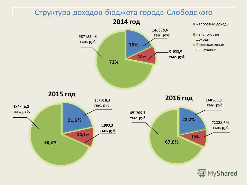 Структура доходов бюджета города Слободского 81033,9 тыс. руб. 71993,3 тыс. руб. 491209,1 тыс. руб. 67,8% 21,6%