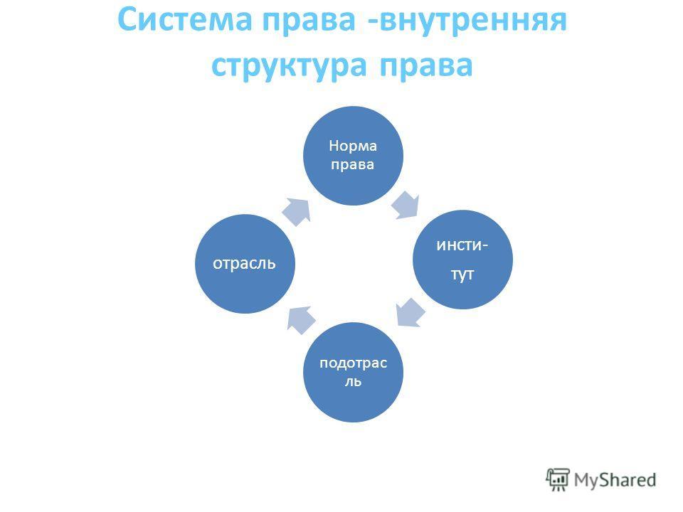 Система права -внутренняя структура права Норма права инсти- тут подотрас ль отрасль