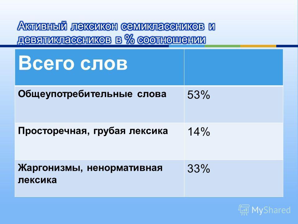 Всего слов Общеупотребительные слова 53% Просторечная, грубая лексика 14% Жаргонизмы, ненормативная лексика 33%