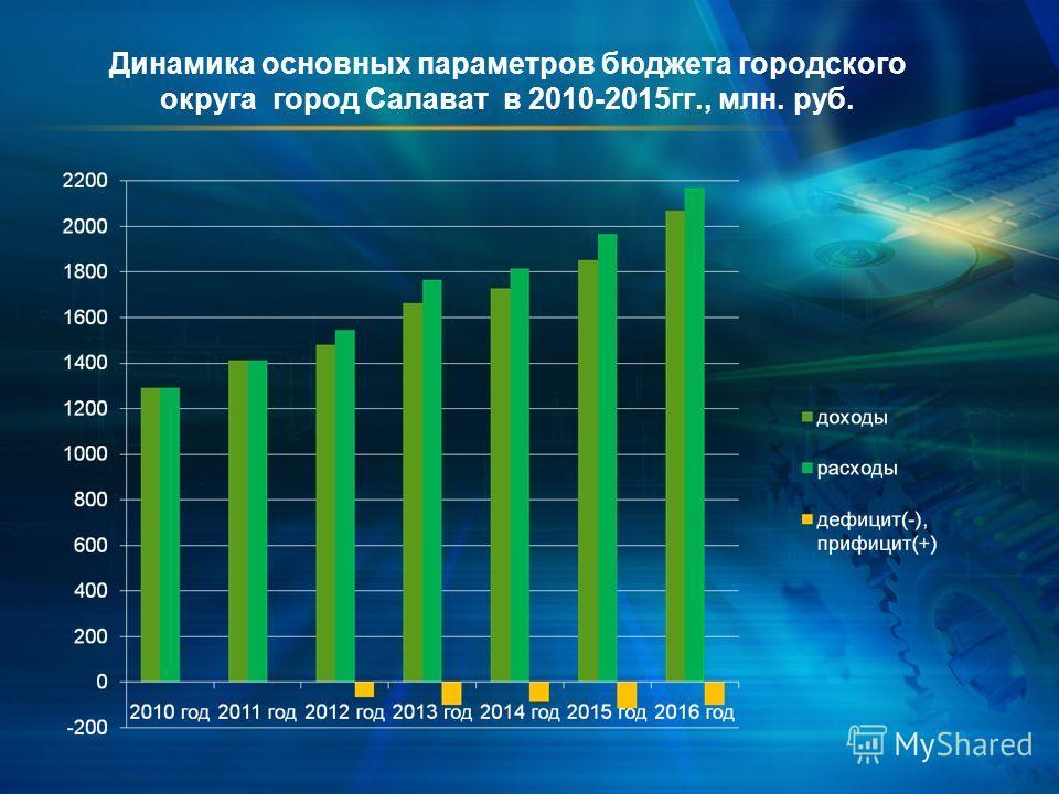 Динамика основных параметров бюджета городского округа город Салават в 2010-2015 гг., млн. руб.