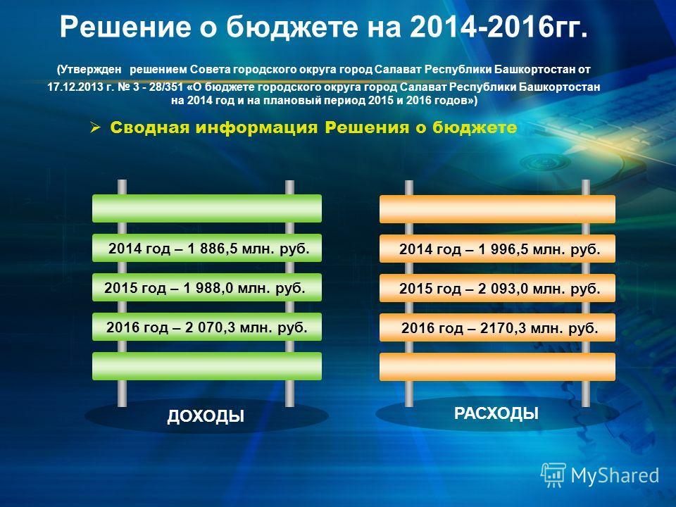2014 год – 1 886,5 млн. руб. 2015 год – 1 988,0 млн. руб. 2016 год – 2 070,3 млн. руб. Сводная информация Решения о бюджете 2014 год – 1 996,5 млн. руб. 2015 год – 2 093,0 млн. руб. 2016 год – 2170,3 млн. руб. ДОХОДЫ РАСХОДЫ Решение о бюджете на 2014