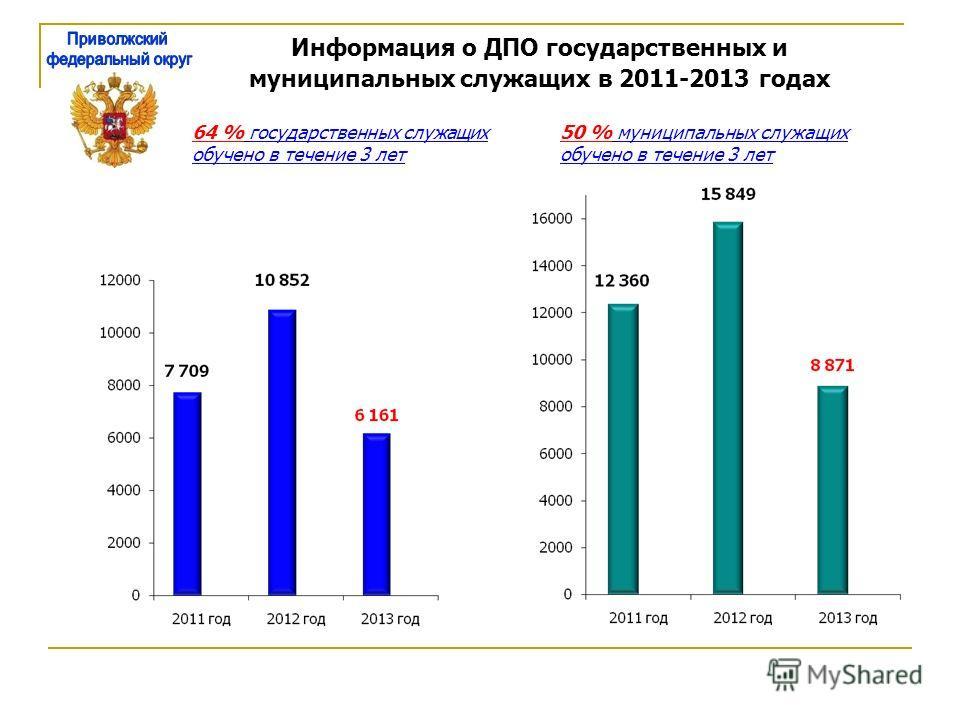 Информация о ДПО государственных и муниципальных служащих в 2011-2013 годах 64 % государственных служащих обучено в течение 3 лет 50 % муниципальных служащих обучено в течение 3 лет