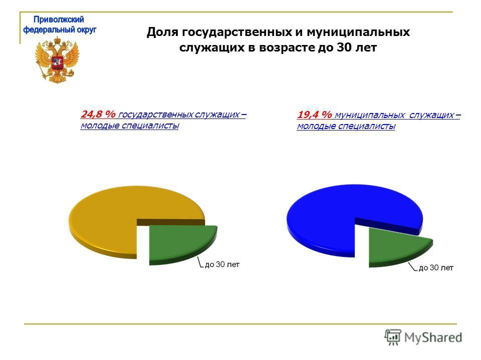 Доля государственных и муниципальных служащих в возрасте до 30 лет 24,8 % государственных служащих – молодые специалисты 19,4 % муниципальных служащих – молодые специалисты