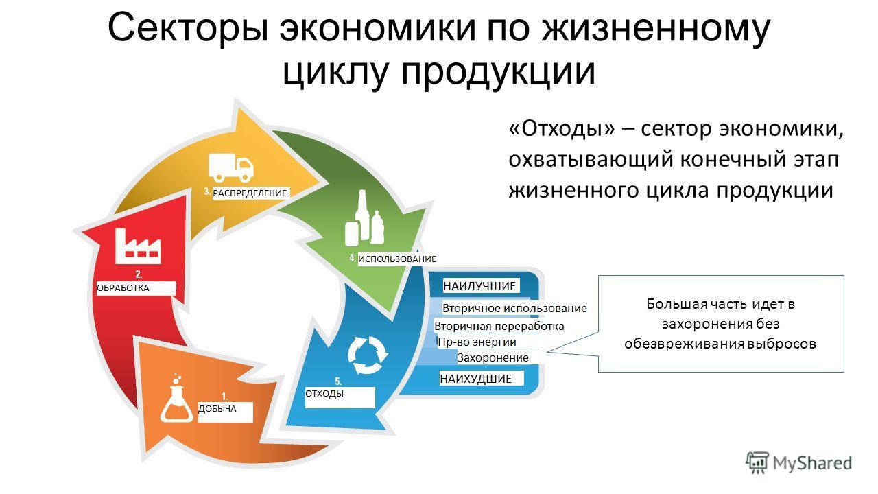 Секторы экономики по жизненному циклу продукции «Отходы» – сектор экономики, охватывающий конечный этап жизненного цикла продукции Большая часть идет в захоронения без обезвреживания выбросов