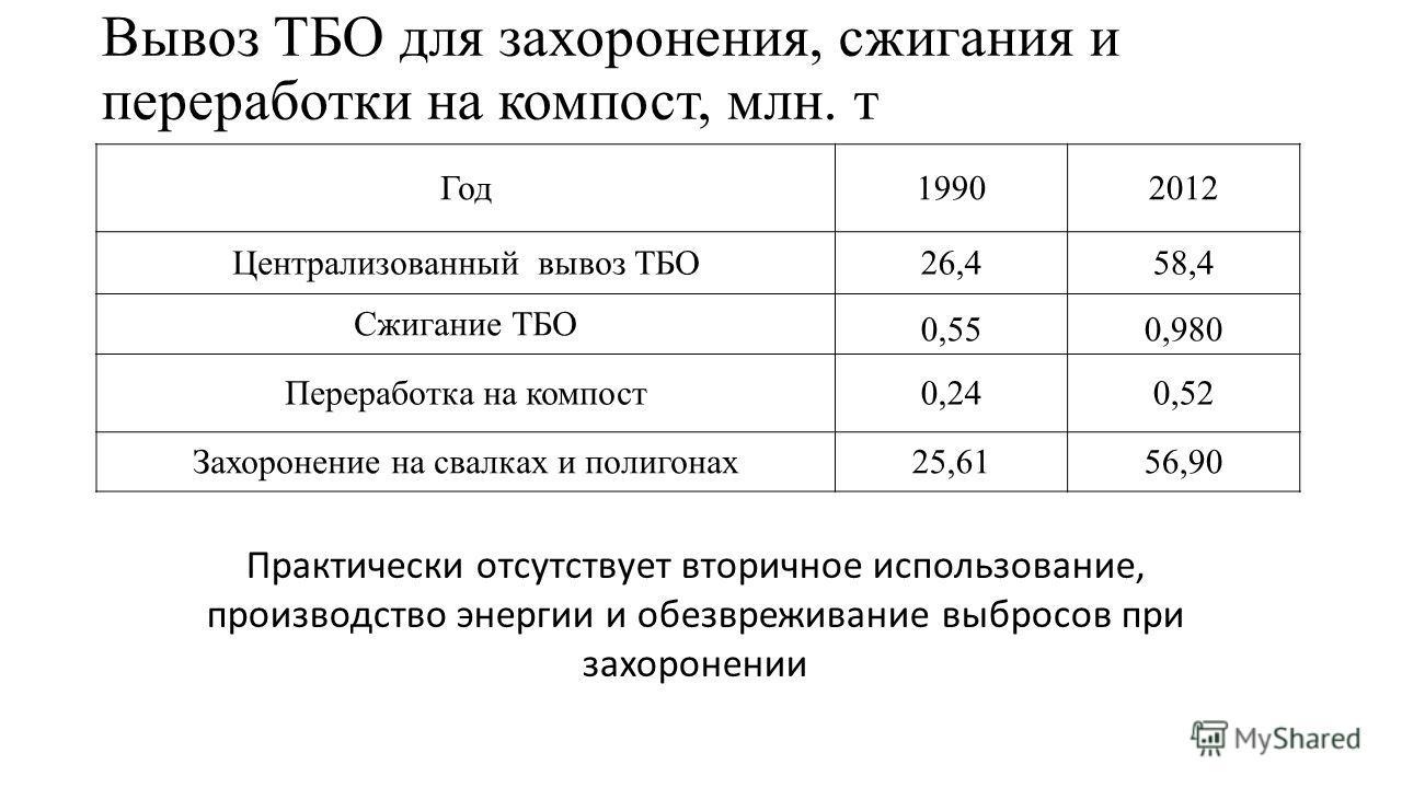 Вывоз ТБО для захоронения, сжигания и переработки на компост, млн. т Год 19902012 Централизованный вывоз ТБО26,458,4 Сжигание ТБО 0,550,980 Переработка на компост 0,240,52 Захоронение на свалках и полигонах 25,6156,90 Практически отсутствует вторично
