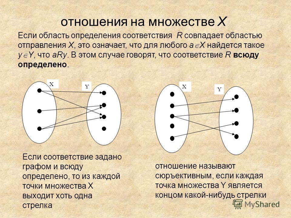 отношения на множестве X Х Y Х Y Если соответствие задано графом и всюду определено, то из каждой точки множества Х выходит хоть одна стрелка отношение называют сюръективным, если каждая точка множества Y является концом какой-нибудь стрелки Если обл