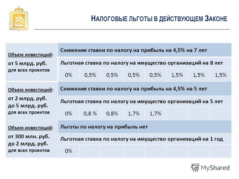 Н АЛОГОВЫЕ ЛЬГОТЫ В ДЕЙСТВУЮЩЕМ З АКОНЕ Объем инвестиций: от 5 млрд. руб. для всех проектов Снижение ставки по налогу на прибыль на 4,5% на 7 лет Льготная ставка по налогу на имущество организаций на 8 лет 0%0,5% 1,5% Объем инвестиций: от 2 млрд. руб
