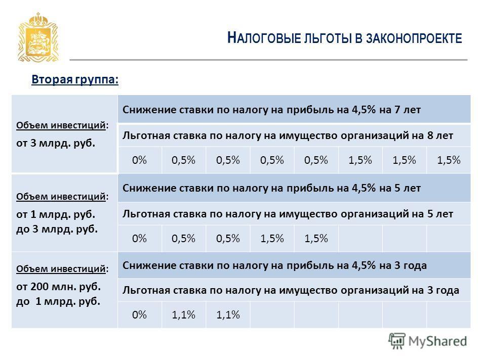 Н АЛОГОВЫЕ ЛЬГОТЫ В ЗАКОНОПРОЕКТЕ Вторая группа: Объем инвестиций: от 3 млрд. руб. Снижение ставки по налогу на прибыль на 4,5% на 7 лет Льготная ставка по налогу на имущество организаций на 8 лет 0%0,5% 1,5% Объем инвестиций: от 1 млрд. руб. до 3 мл