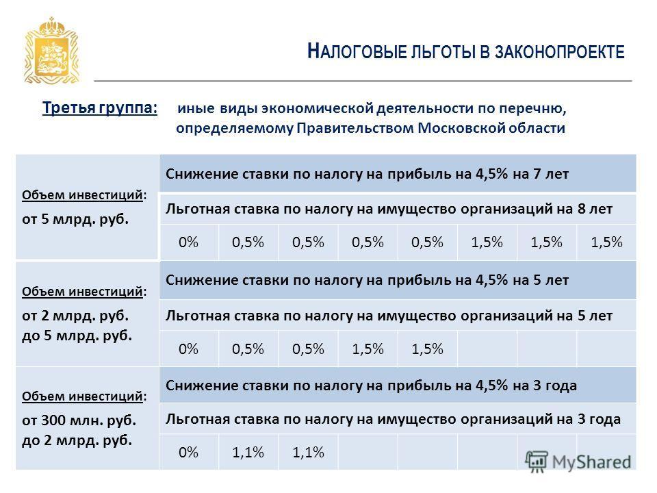 Н АЛОГОВЫЕ ЛЬГОТЫ В ЗАКОНОПРОЕКТЕ Третья группа: иные виды экономической деятельности по перечню, определяемому Правительством Московской области Объем инвестиций: от 5 млрд. руб. Снижение ставки по налогу на прибыль на 4,5% на 7 лет Льготная ставка