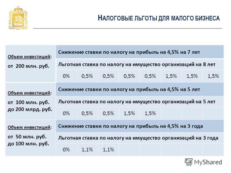 Н АЛОГОВЫЕ ЛЬГОТЫ ДЛЯ МАЛОГО БИЗНЕСА Объем инвестиций: от 200 млн. руб. Снижение ставки по налогу на прибыль на 4,5% на 7 лет Льготная ставка по налогу на имущество организаций на 8 лет 0%0,5% 1,5% Объем инвестиций: от 100 млн. руб. до 200 млрд. руб.
