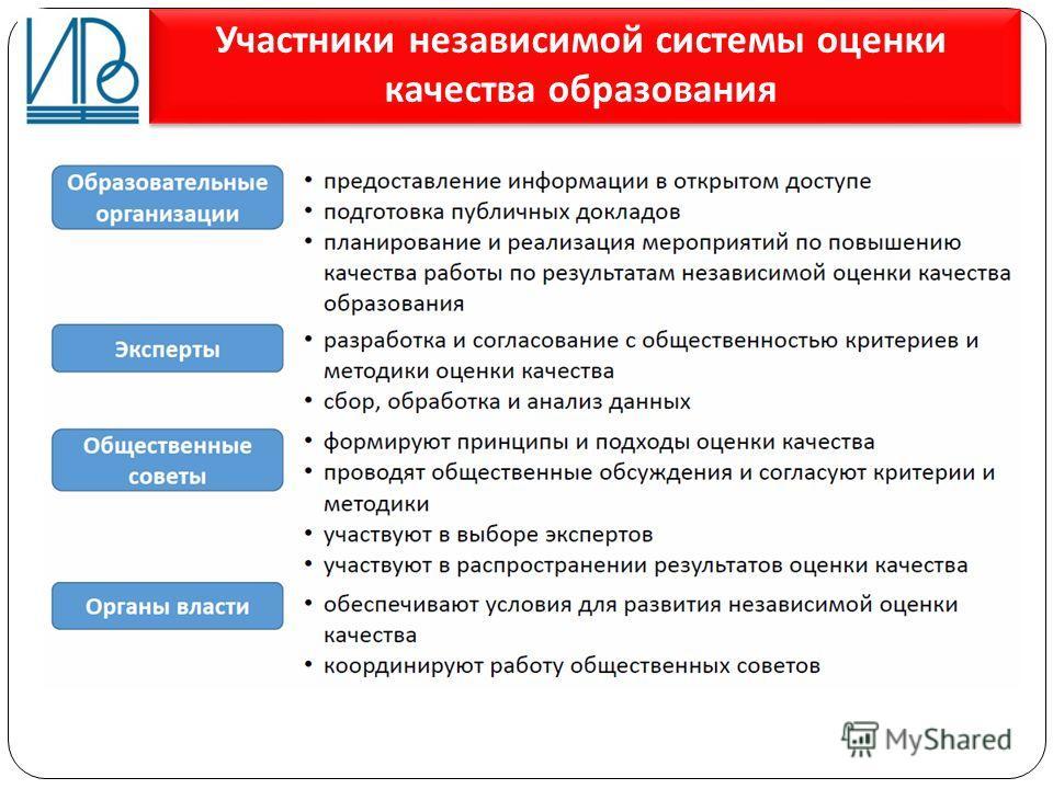Участники независимой системы оценки качества образования