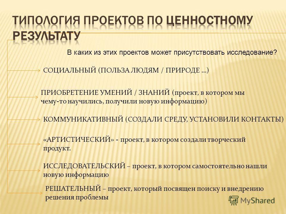 СОЦИАЛЬНЫЙ (ПОЛЬЗА ЛЮДЯМ / ПРИРОДЕ …) ПРИОБРЕТЕНИЕ УМЕНИЙ / ЗНАНИЙ (проект, в котором мы чему-то научились, получили новую информацию) КОММУНИКАТИВНЫЙ (СОЗДАЛИ СРЕДУ, УСТАНОВИЛИ КОНТАКТЫ) «АРТИСТИЧЕСКИЙ» - проект, в котором создали творческий продукт