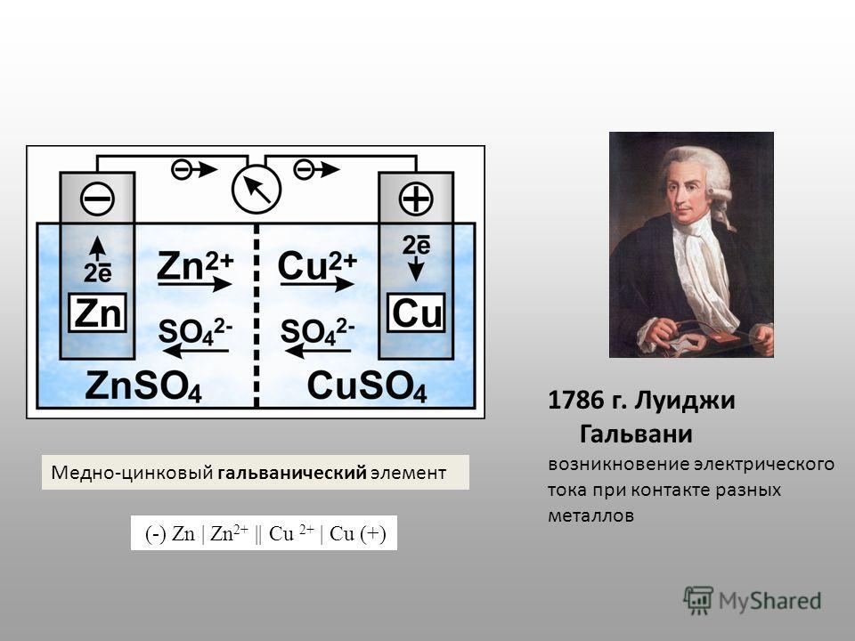 1786 г. Луиджи Гальвани возникновение электрического тока при контакте разных металлов Медно-цинковый гальванический элемент (-) Zn | Zn 2+ || Cu 2+ | Cu (+)