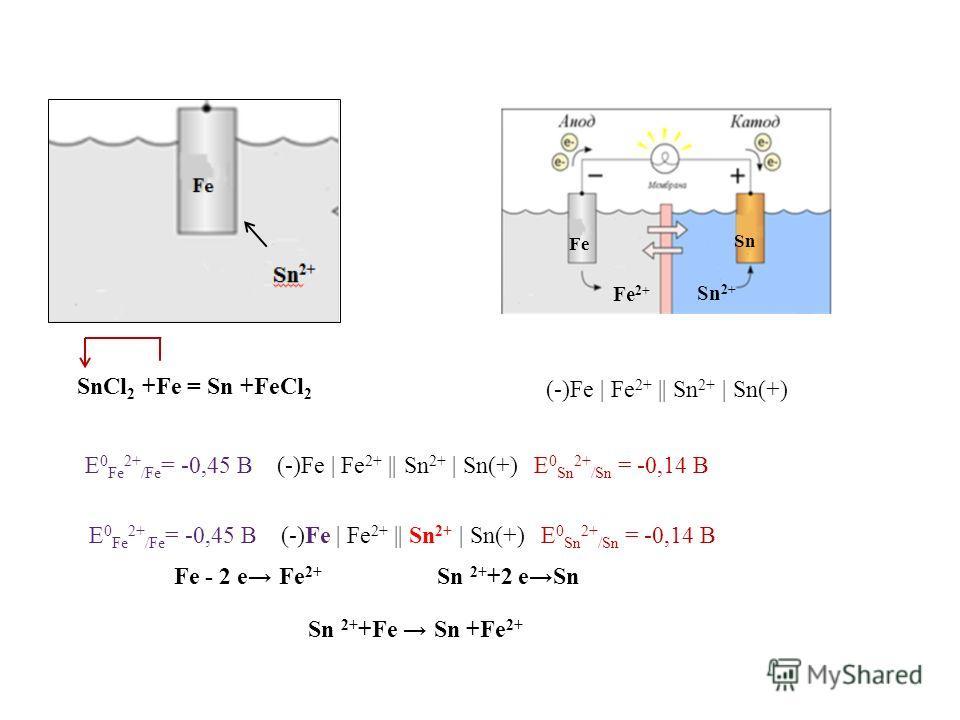 (-)Fe | Fe 2+ || Sn 2+ | Sn(+) Е 0 Fe 2+ /Fe = -0,45 В (-)Fe | Fe 2+ || Sn 2+ | Sn(+) Е 0 Sn 2+ /Sn = -0,14 В Sn 2+ +2 eSnFe - 2 e Fe 2+ Sn 2+ +Fe Sn +Fe 2+ Е 0 Fe 2+ /Fe = -0,45 В (-)Fe | Fe 2+ || Sn 2+ | Sn(+) Е 0 Sn 2+ /Sn = -0,14 В SnCl 2 +Fe = S