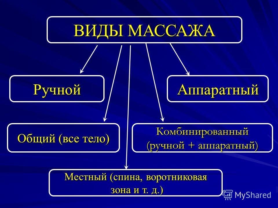 ВИДЫ МАССАЖА Местный (спина, воротниковая зона и т. д.) зона и т. д.) Общий (все тело) Комбинированный (ручной + аппаратный) Аппаратный Ручной