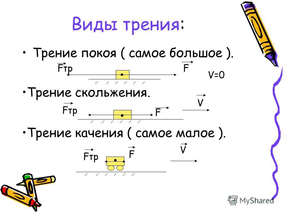 Виды трения: Трение покоя ( самое большое ). Fтр V=0 F F Fтр V F V Трение скольжения. Трение качения ( самое малое ).