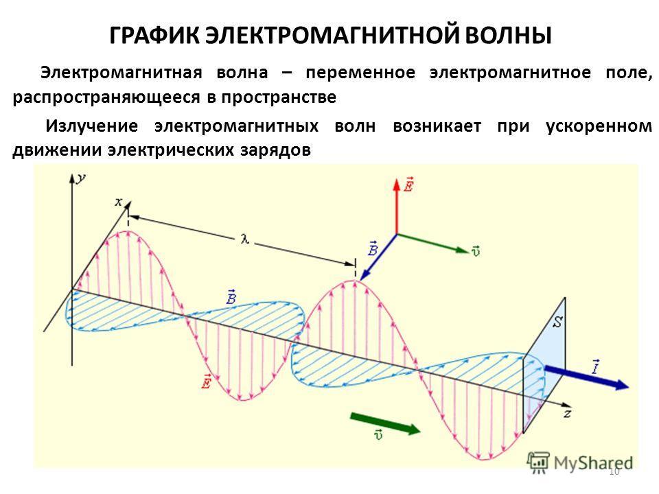 ГРАФИК ЭЛЕКТРОМАГНИТНОЙ ВОЛНЫ Электромагнитная волна – переменное электромагнитное поле, распространяющееся в пространстве Излучение электромагнитных волн возникает при ускоренном движении электрических зарядов 10